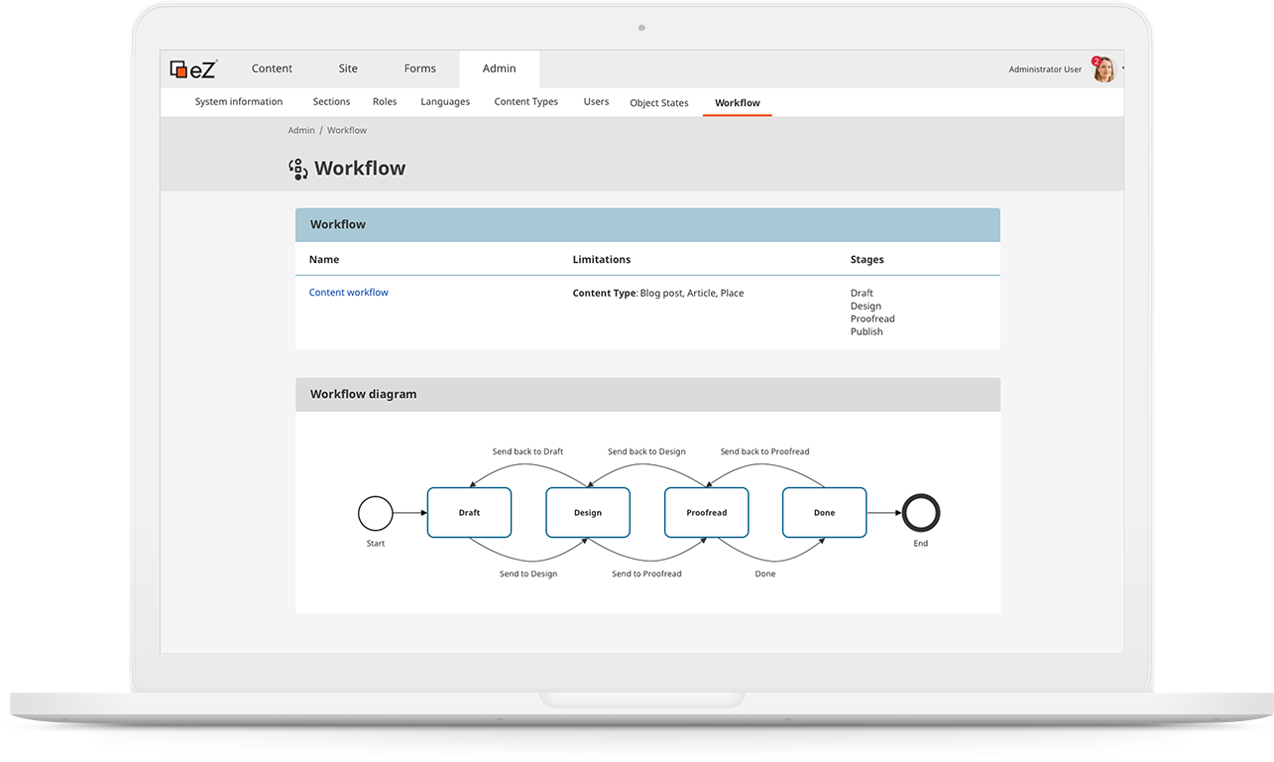 Managing and viewing editorial workflows in the eZ Platform DXP Content Engine.