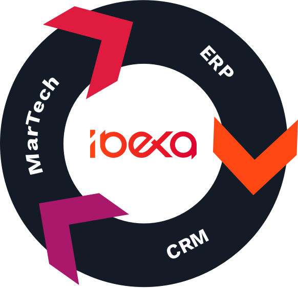 Integrate Ibexa's digital experience platform with your key business systems like ERP, marketing automation, and CRM systems.