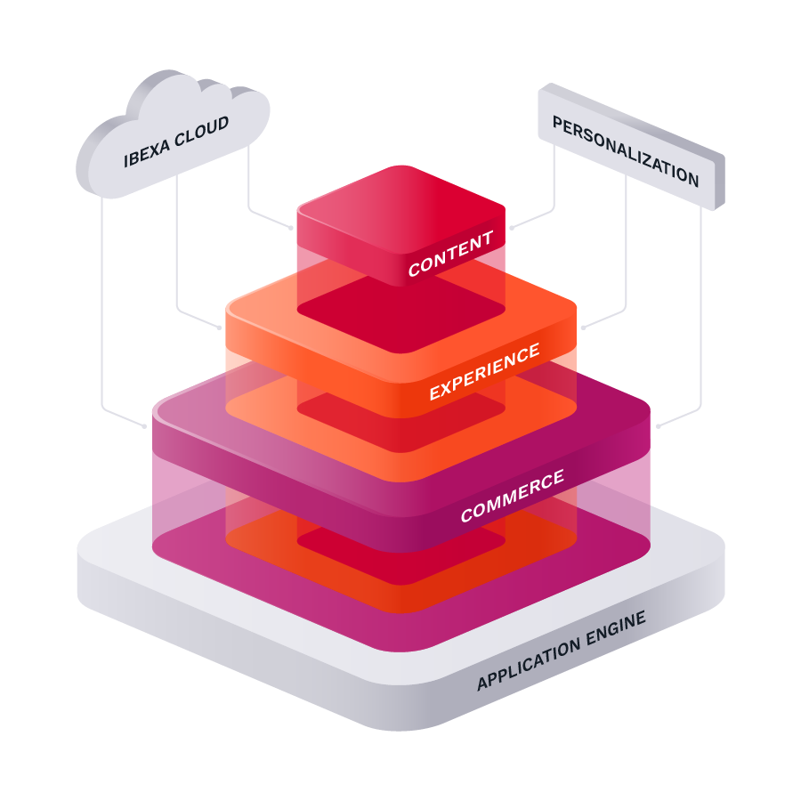 Ibexa DXP Stack (Application Engine, Content, Experience and Commerce)