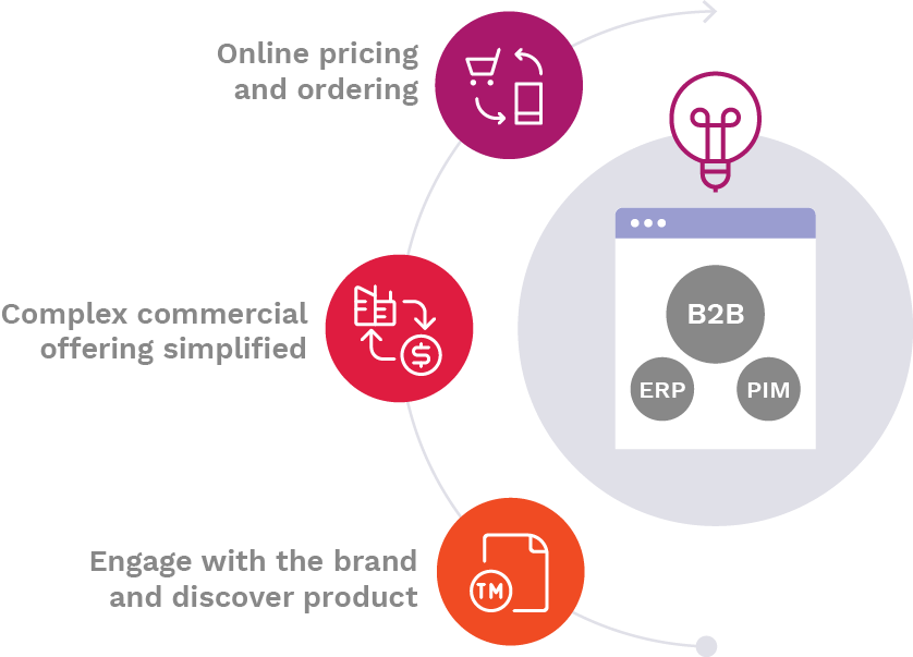 Design and manage complex B2B buying cycles with many stages.