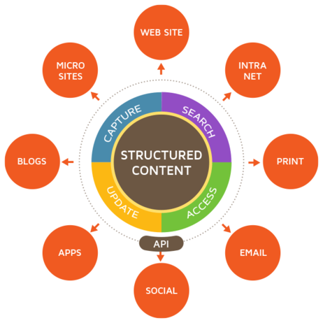 5 Benefits of Structured Content