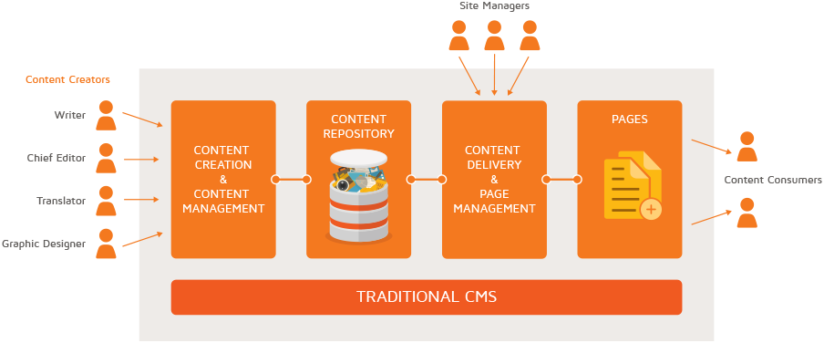 Traditional CMS vs Hybrid CMS 2020