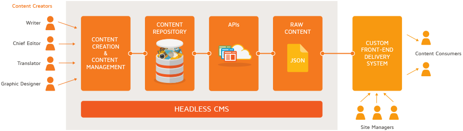 Headless CMS vs Hybrid CMS 2020