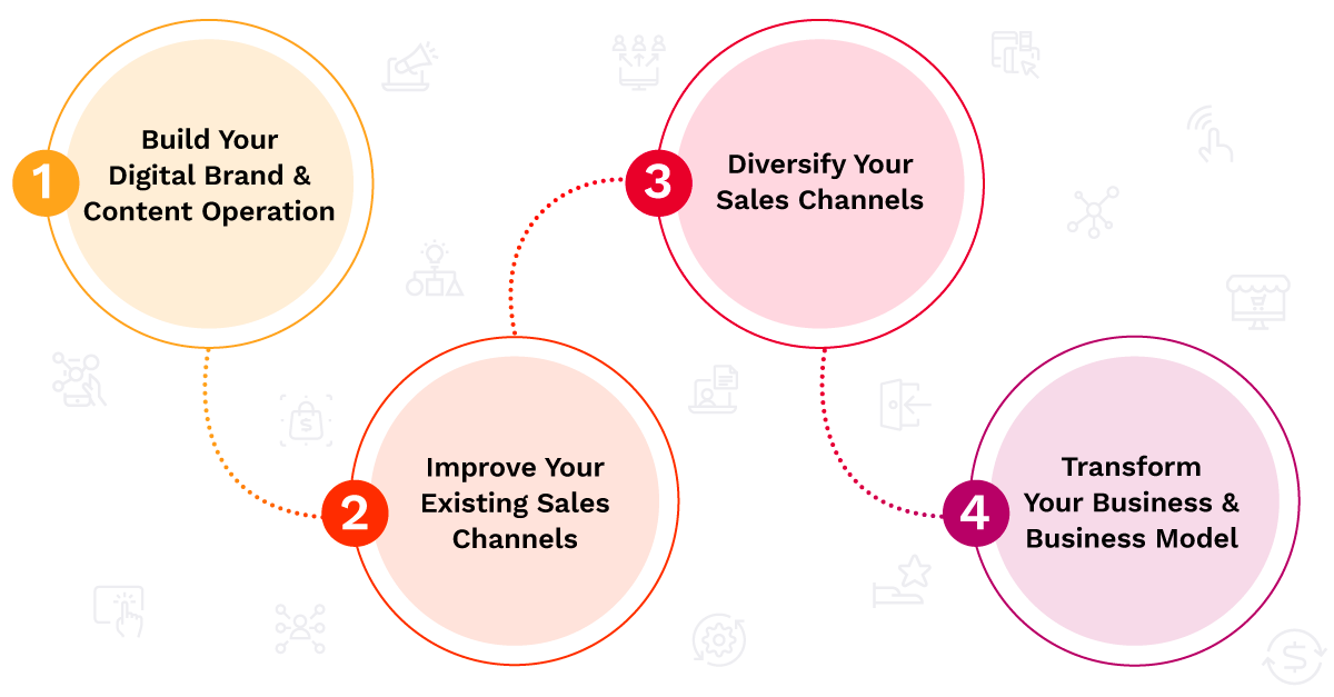 The Stages of B2B Digital Transformation and Sales Strategy Digitalization